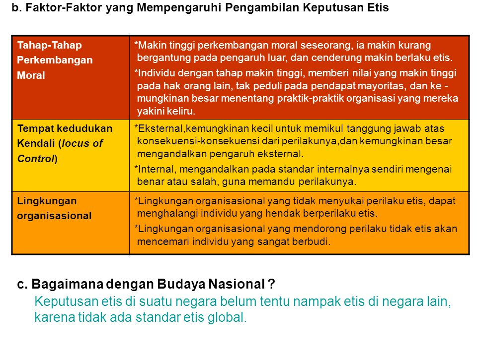 c. Bagaimana dengan Budaya Nasional