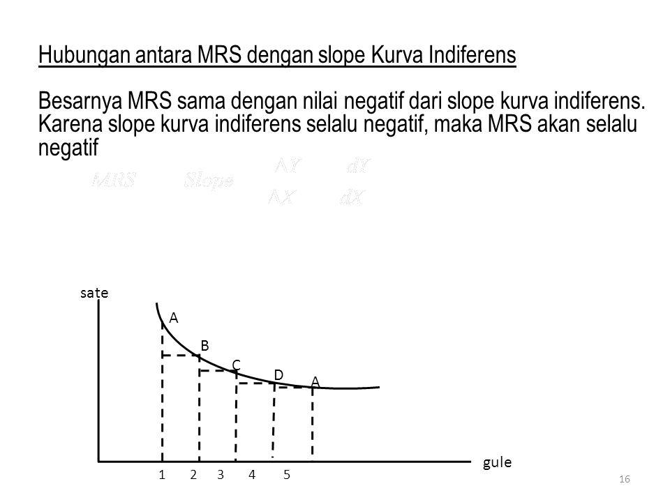 Hubungan antara MRS dengan slope Kurva Indiferens
