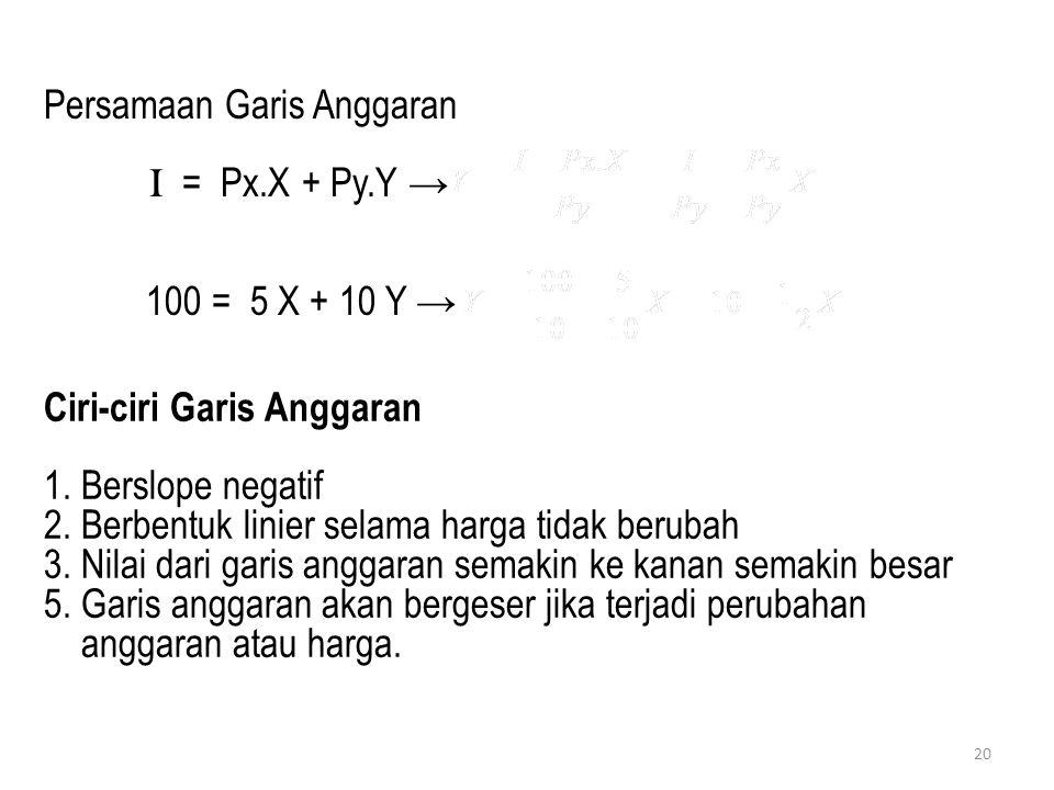 Persamaan Garis Anggaran