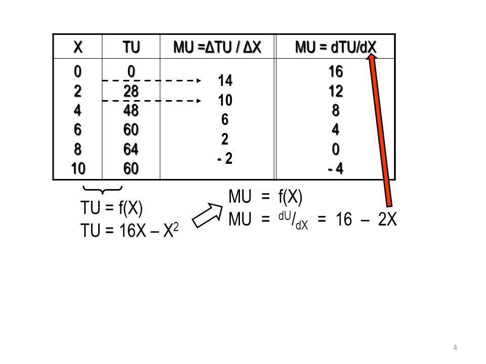 MU = f(X) MU = dU/dX = 16 – 2X TU = f(X) TU = 16X – X2 X TU