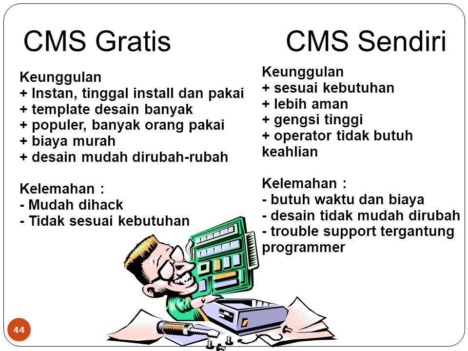 CMS Gratis CMS Sendiri Keunggulan Keunggulan + sesuai kebutuhan