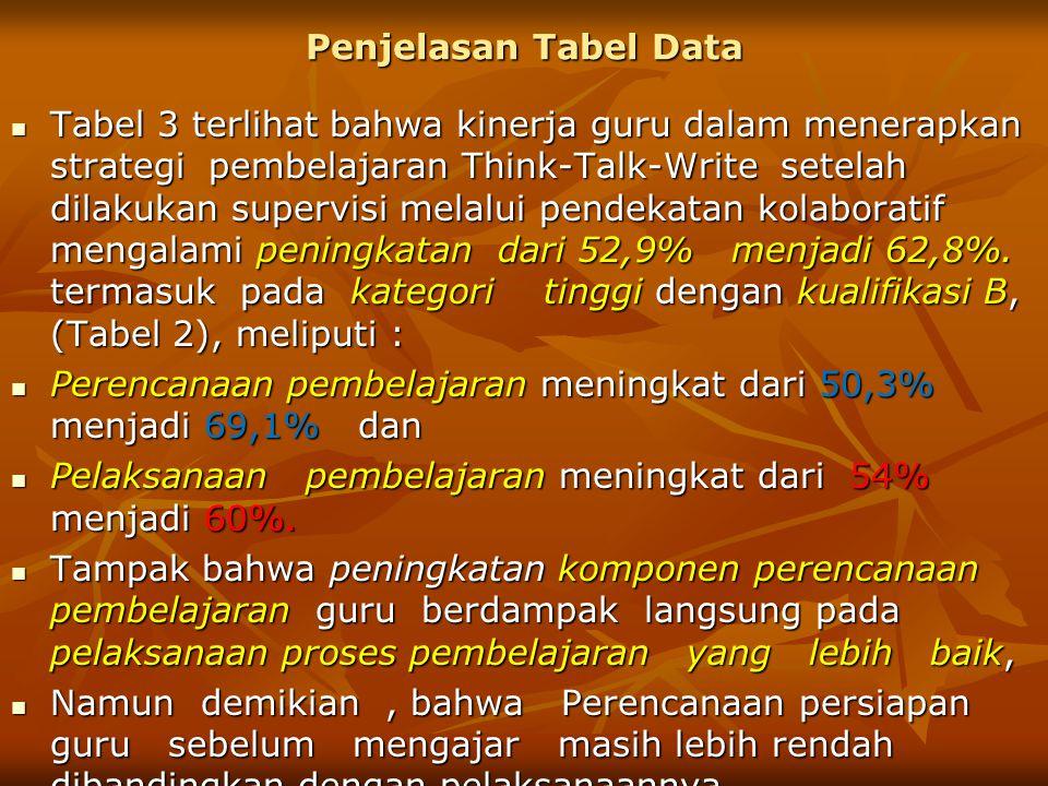 Penjelasan Tabel Data