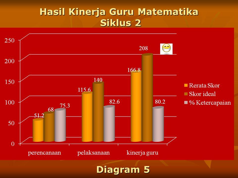 Hasil Kinerja Guru Matematika Siklus 2