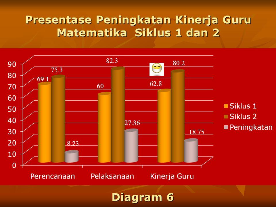 Presentase Peningkatan Kinerja Guru Matematika Siklus 1 dan 2