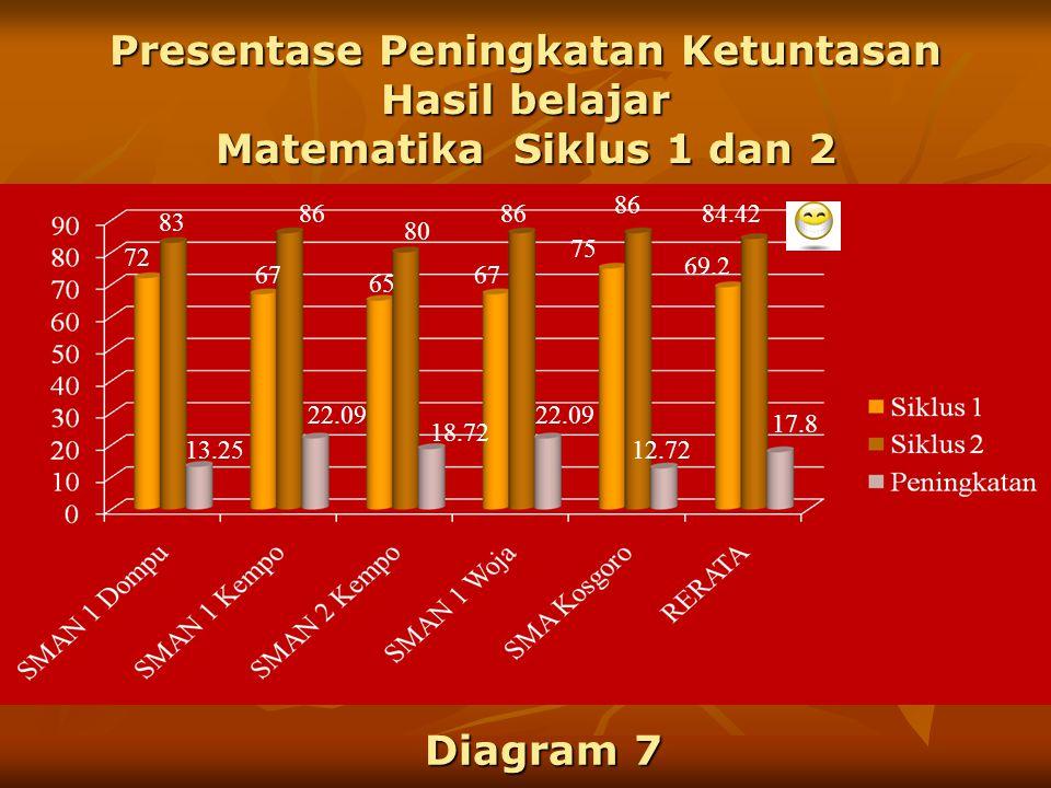 Presentase Peningkatan Ketuntasan Hasil belajar Matematika Siklus 1 dan 2