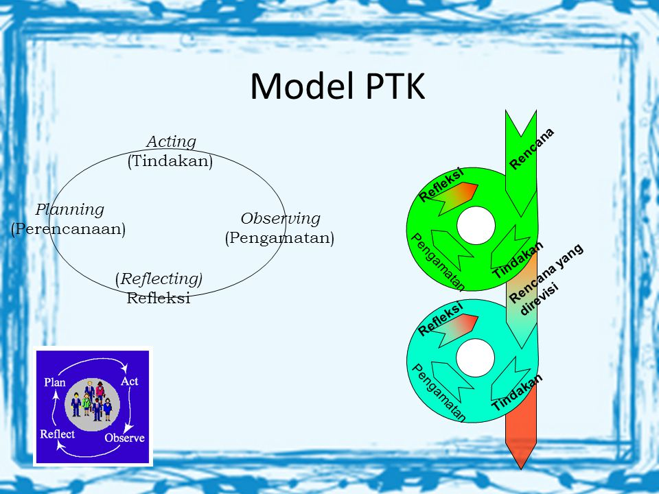 Model PTK Acting (Tindakan) Planning (Perencanaan) Observing