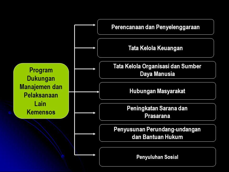 Program Dukungan Manajemen dan Pelaksanaan Lain Kemensos