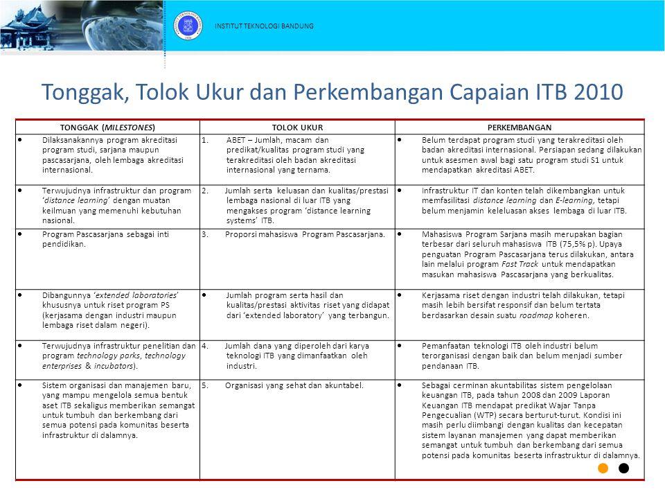 Tonggak, Tolok Ukur dan Perkembangan Capaian ITB 2010