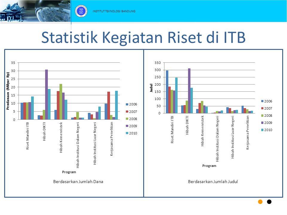 Statistik Kegiatan Riset di ITB