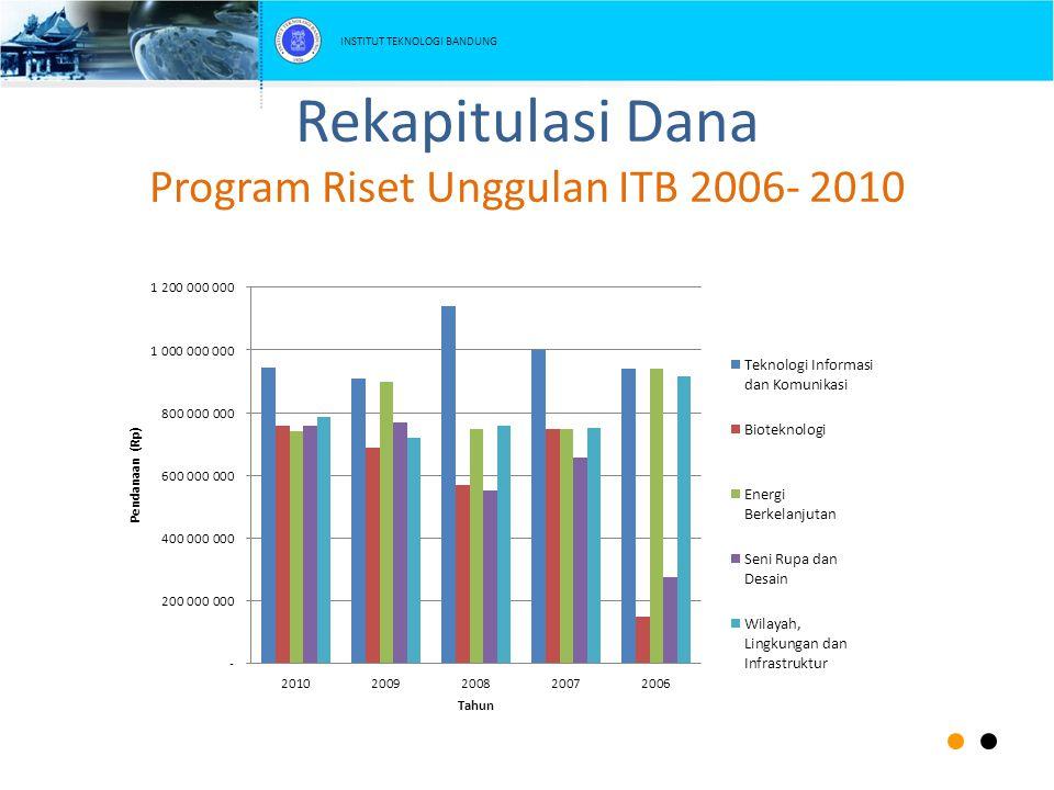 Rekapitulasi Dana Program Riset Unggulan ITB 2006- 2010