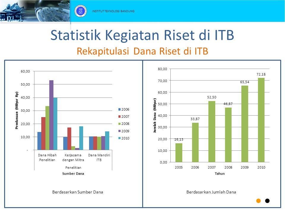 Statistik Kegiatan Riset di ITB Rekapitulasi Dana Riset di ITB