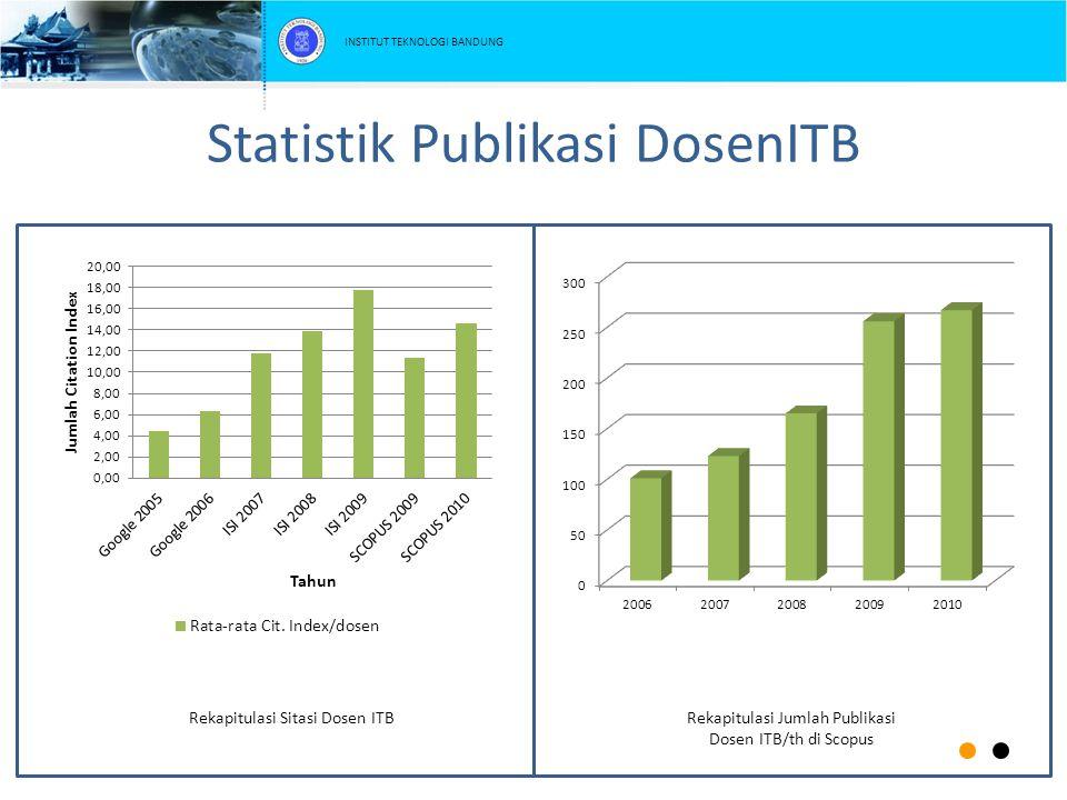 Statistik Publikasi DosenITB