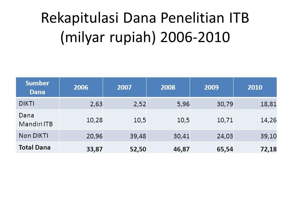 Rekapitulasi Dana Penelitian ITB (milyar rupiah) 2006-2010