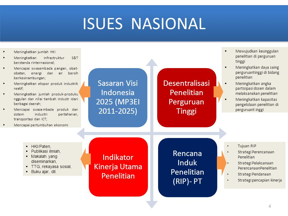 ISUES NASIONAL Sasaran Visi Indonesia 2025 (MP3EI 2011-2025)