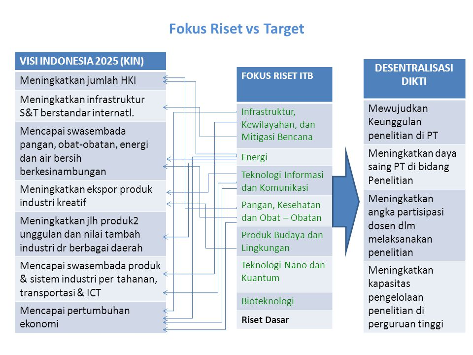 Fokus Riset vs Target VISI INDONESIA 2025 (KIN) DESENTRALISASI DIKTI