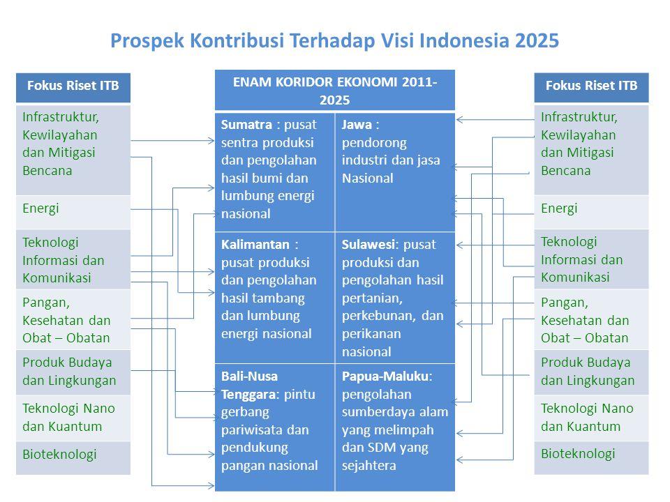 Prospek Kontribusi Terhadap Visi Indonesia 2025