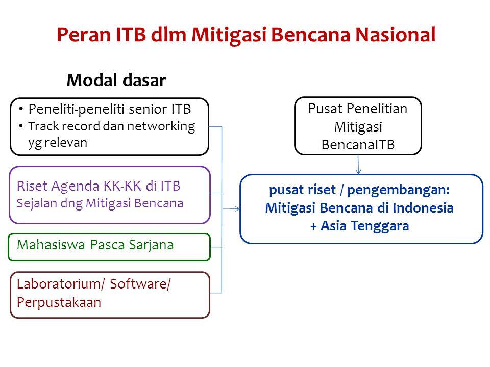 Peran ITB dlm Mitigasi Bencana Nasional