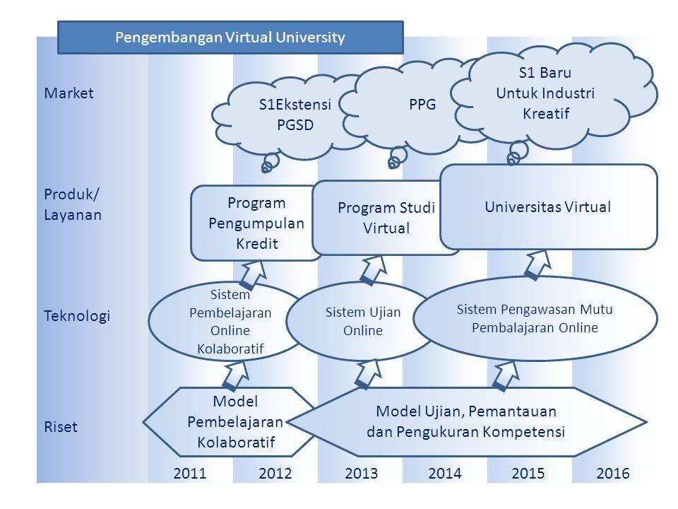 Pengembangan Virtual University