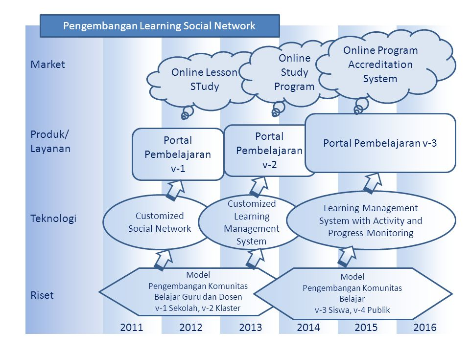 Pengembangan Learning Social Network