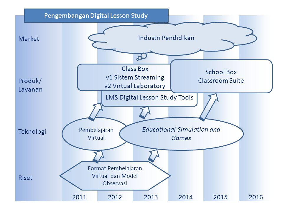 Pengembangan Digital Lesson Study