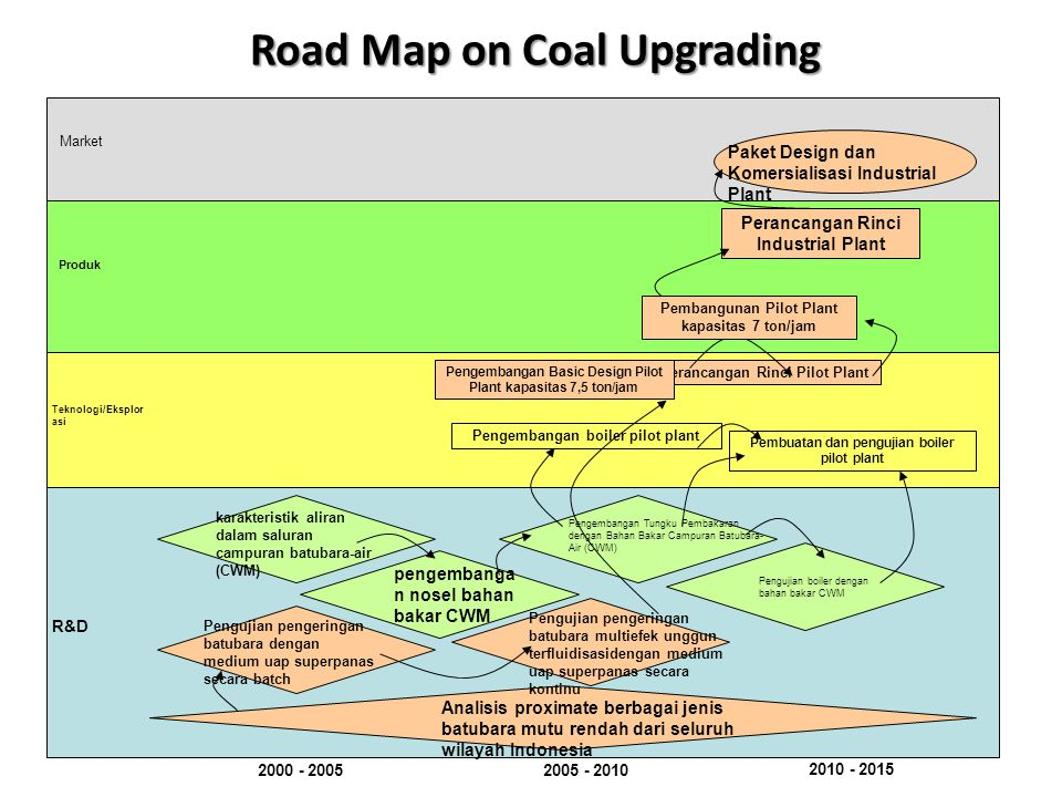 Road Map on Coal Upgrading