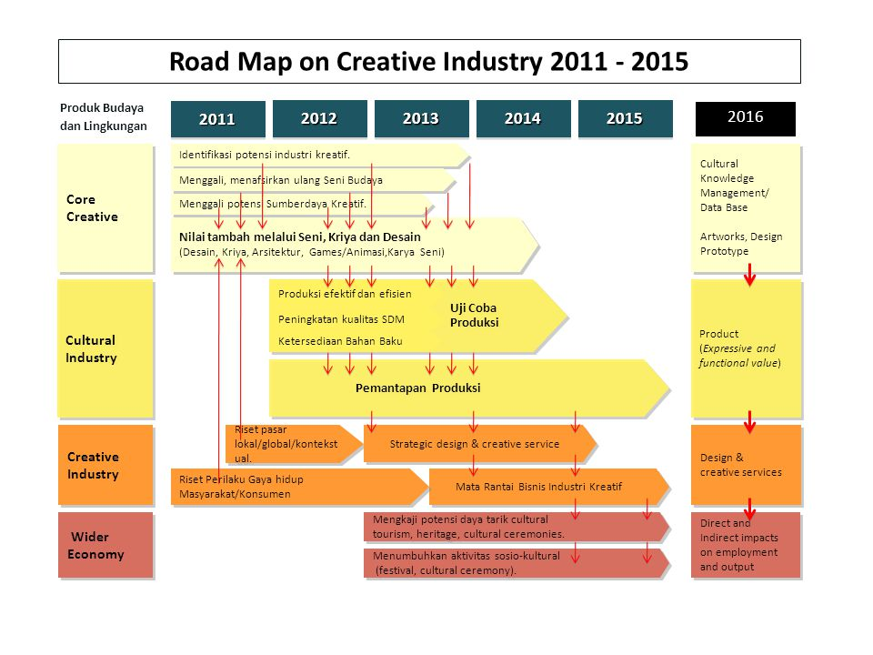 Road Map on Creative Industry 2011 - 2015