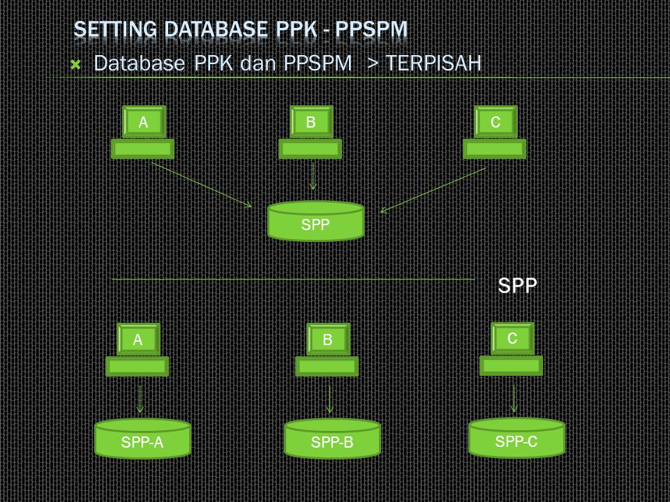 Setting Database PPK - PPSPM