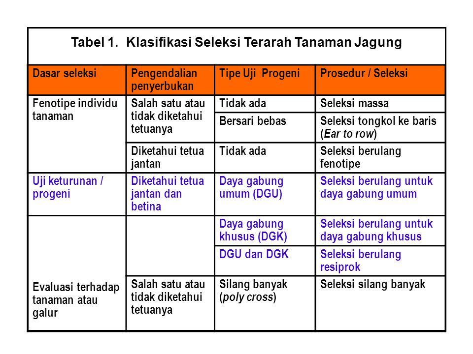 Tabel 1. Klasifikasi Seleksi Terarah Tanaman Jagung