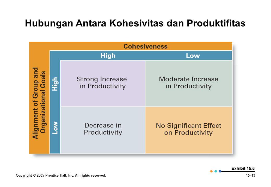 Hubungan Antara Kohesivitas dan Produktifitas