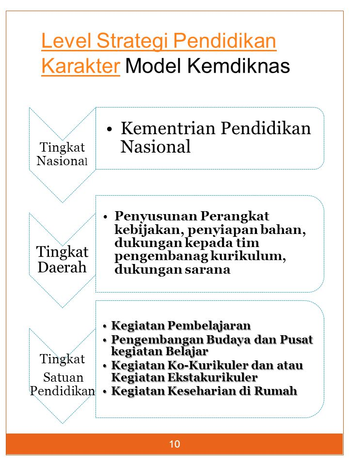 Level Strategi Pendidikan Karakter Model Kemdiknas