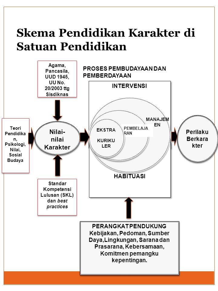 Standar Kompetensi Lulusan (SKL) dan best practices