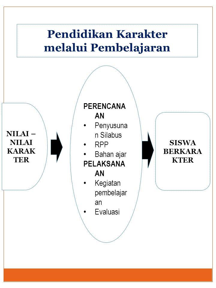 Pendidikan Karakter melalui Pembelajaran