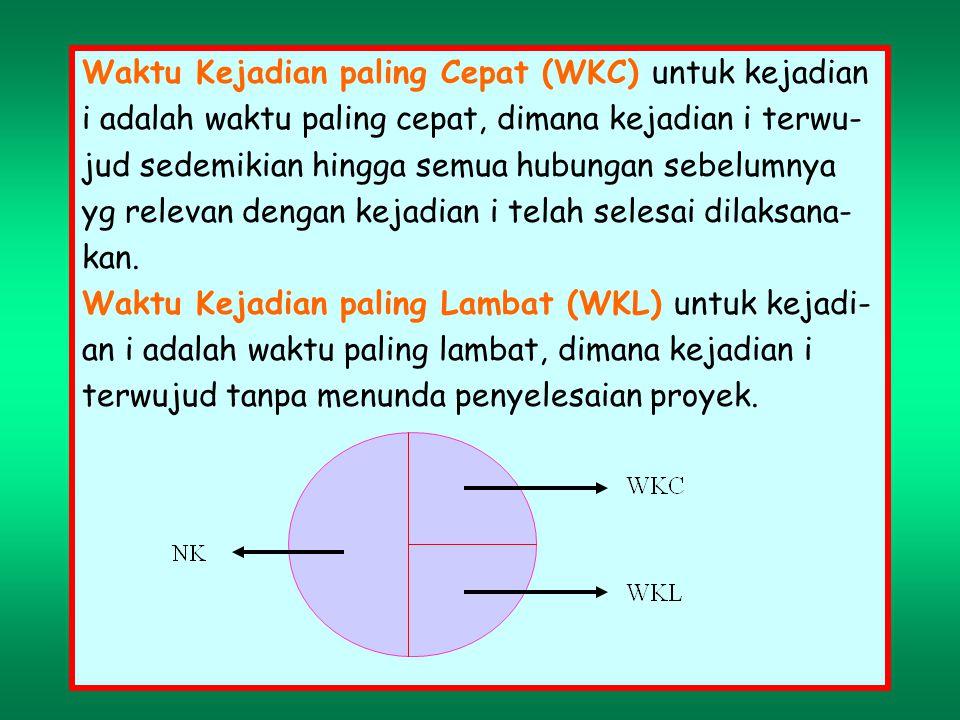 Waktu Kejadian paling Cepat (WKC) untuk kejadian