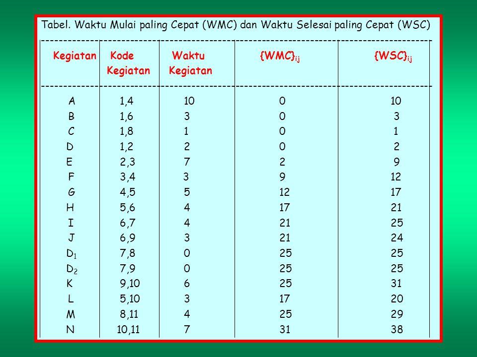 Tabel. Waktu Mulai paling Cepat (WMC) dan Waktu Selesai paling Cepat (WSC)