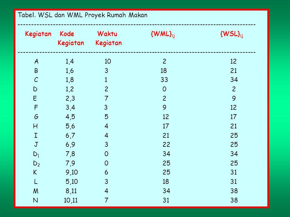 Tabel. WSL dan WML Proyek Rumah Makan