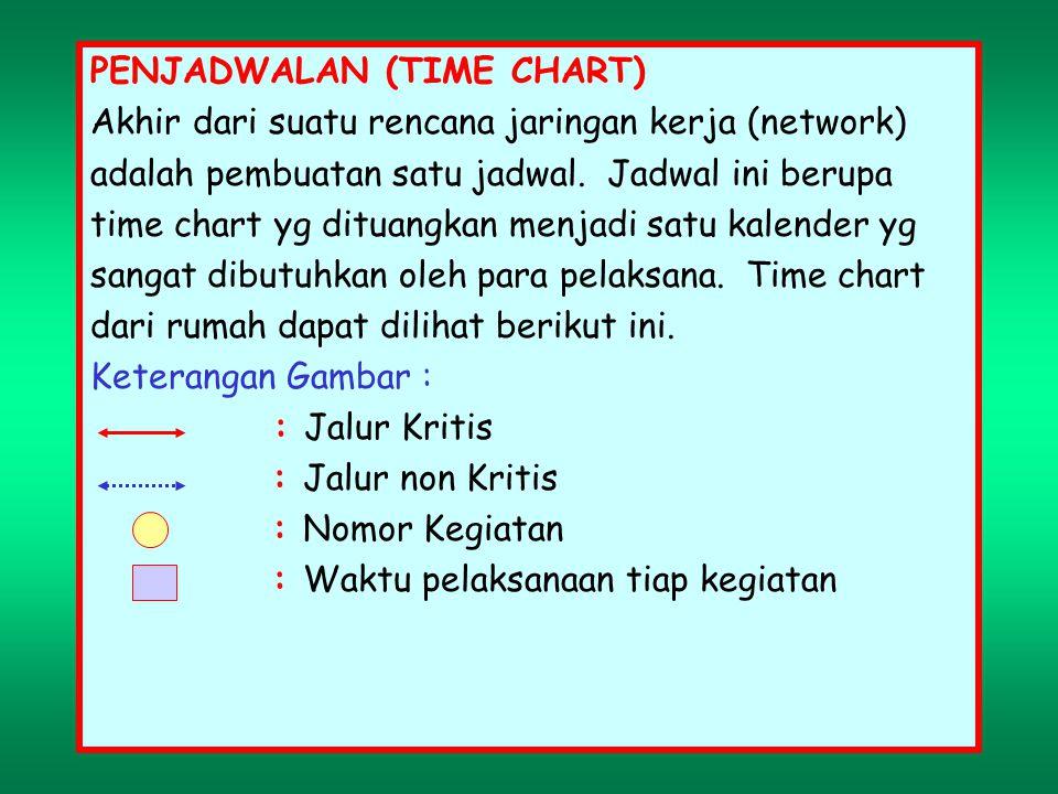 PENJADWALAN (TIME CHART)