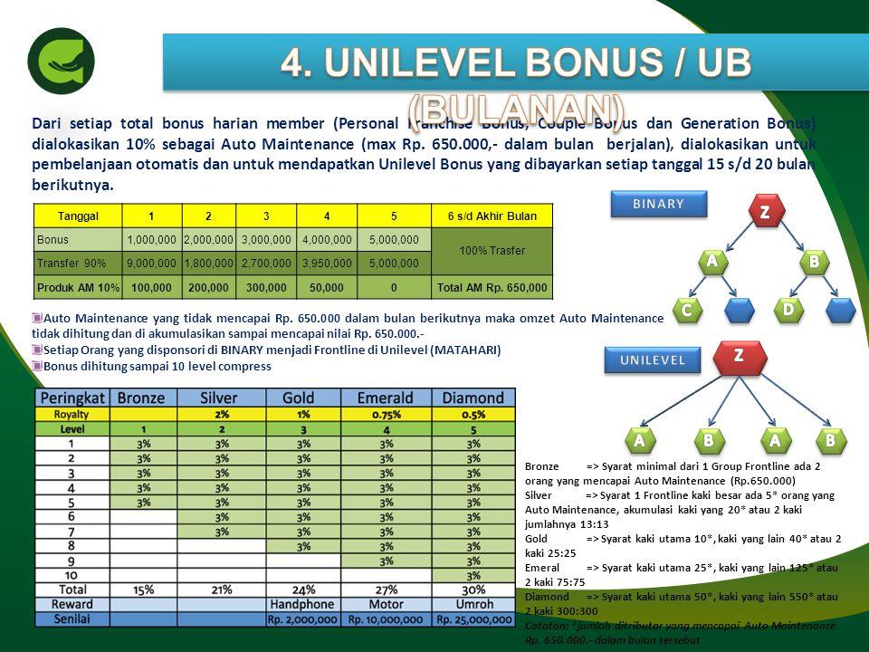 4. UNILEVEL BONUS / UB (BULANAN)