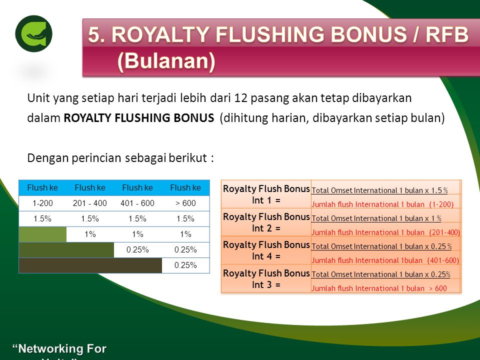 5. ROYALTY FLUSHING BONUS / RFB (Bulanan)