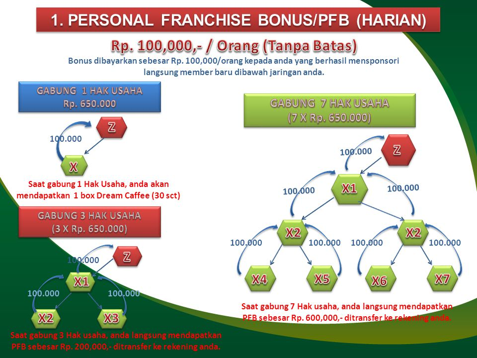 1. PERSONAL FRANCHISE BONUS/PFB (HARIAN)