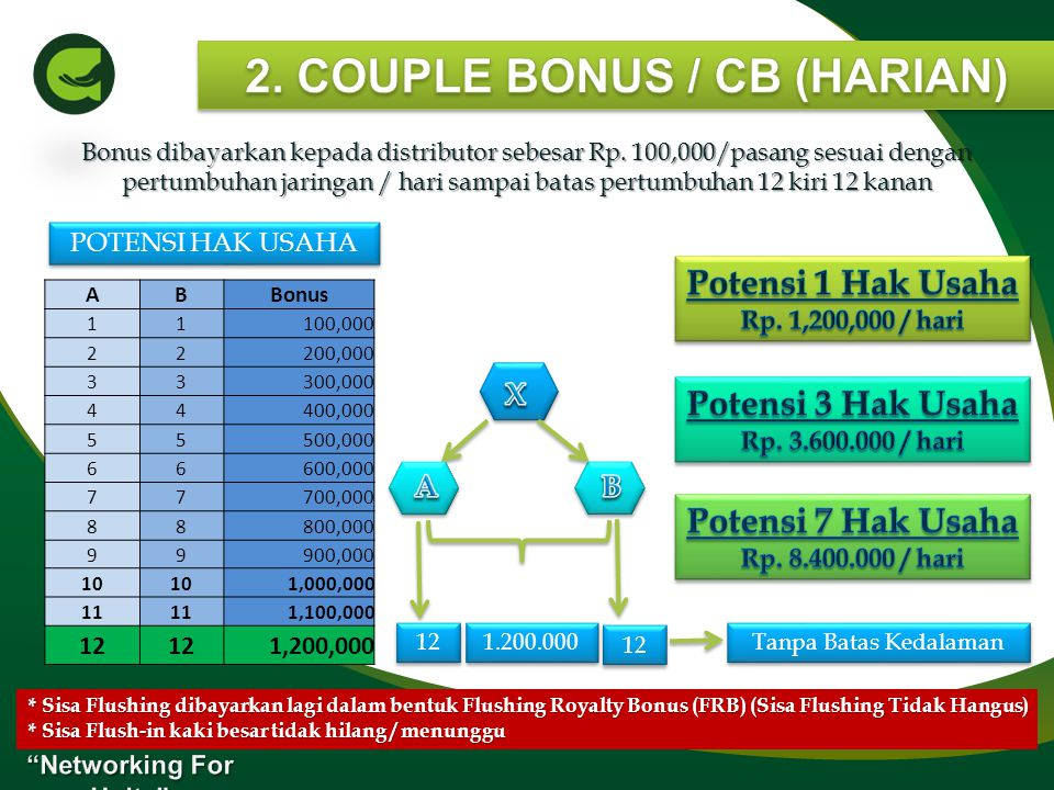 2. COUPLE BONUS / CB (HARIAN) Networking For Unity