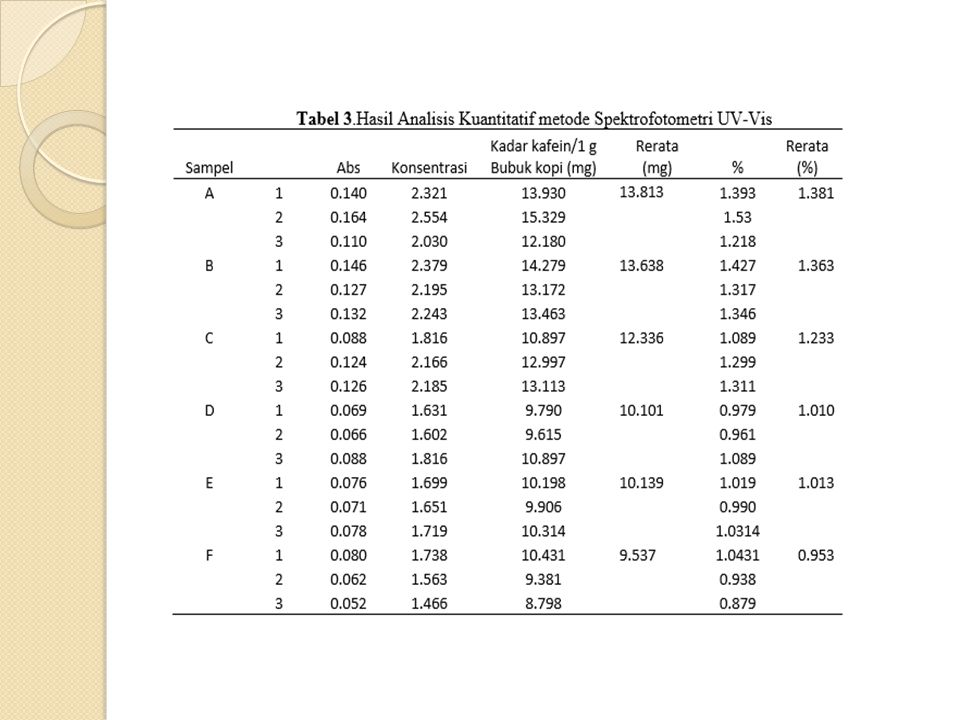 Data rata-rata dari hasil penelitian diperoleh kadar kafein sampel A 13,81 mg, sampel B 13,63 mg, sampel C 12,33 mg, sampel D 10,10 mg, sampel E 10,13 mg, dan sampel F 9,53 mg