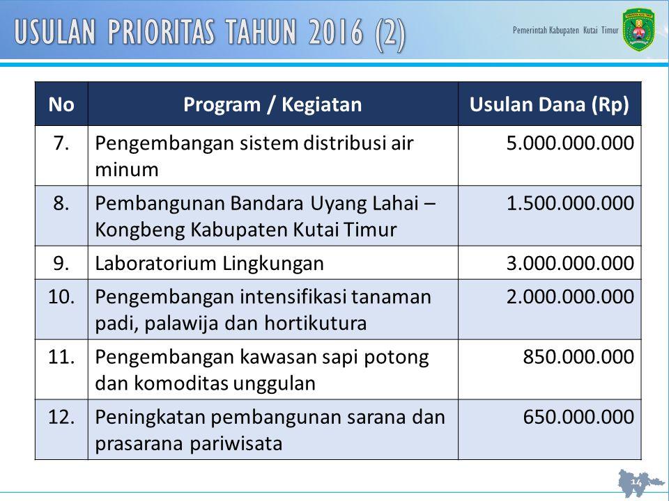 USULAN PRIORITAS TAHUN 2016 (2)