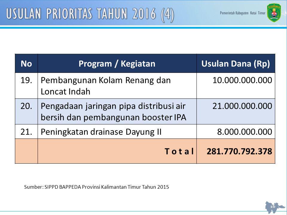 USULAN PRIORITAS TAHUN 2016 (4)