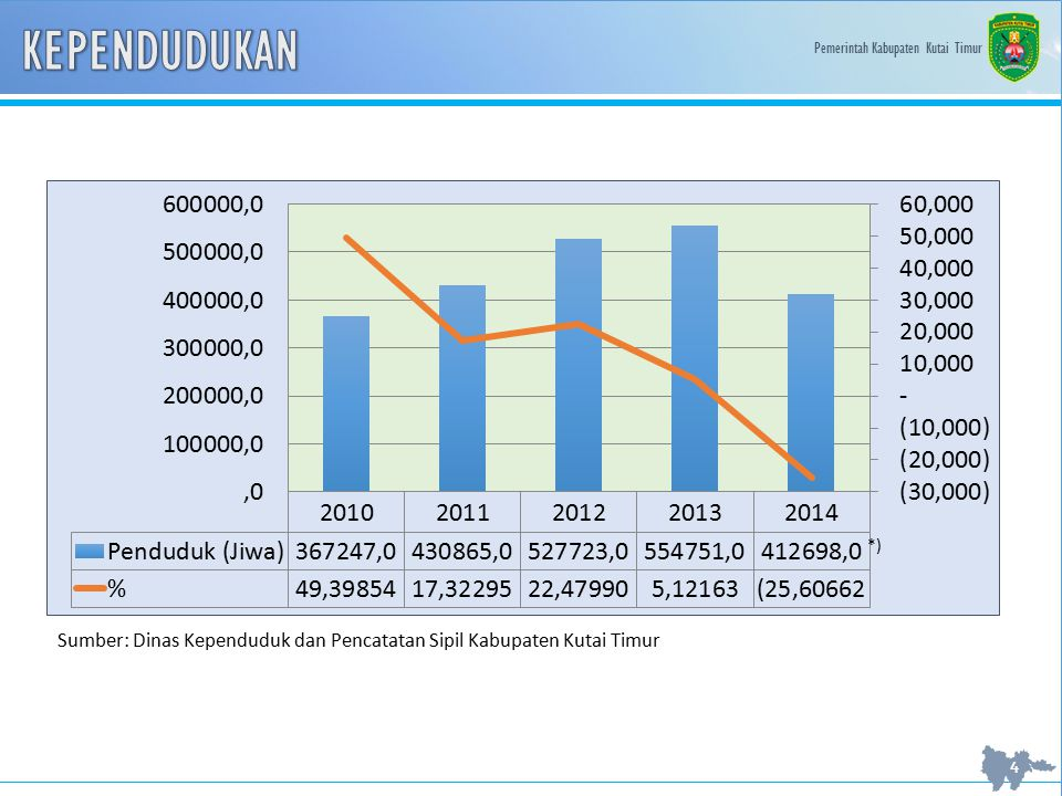 KEPENDUDUKAN *) Sumber: Dinas Kependuduk dan Pencatatan Sipil Kabupaten Kutai Timur