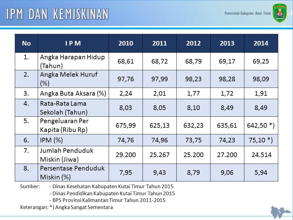 IPM DAN KEMISKINAN No I P M 2010 2011 2012 2013 2014 1.