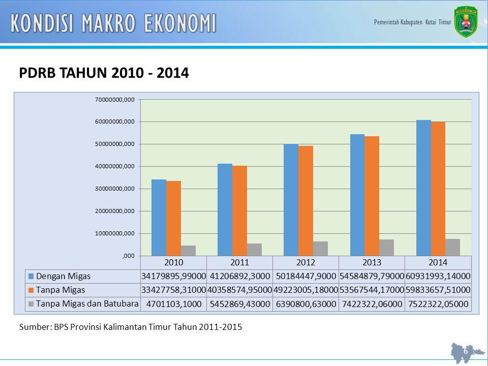 KONDISI MAKRO EKONOMI PDRB TAHUN 2010 - 2014