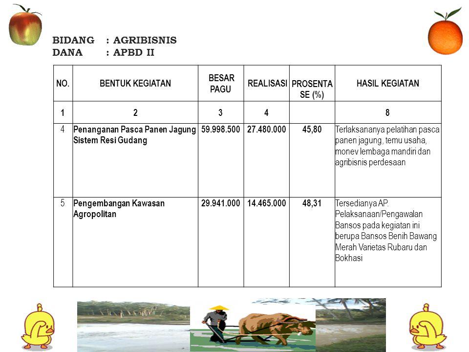 BIDANG : AGRIBISNIS DANA : APBD II NO. BENTUK KEGIATAN BESAR PAGU