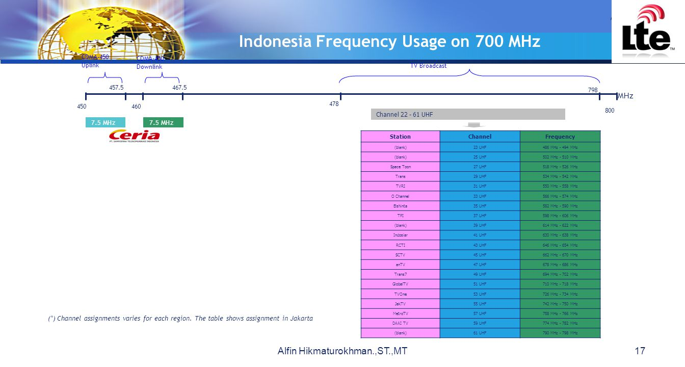 Indonesia Frequency Usage on 700 MHz