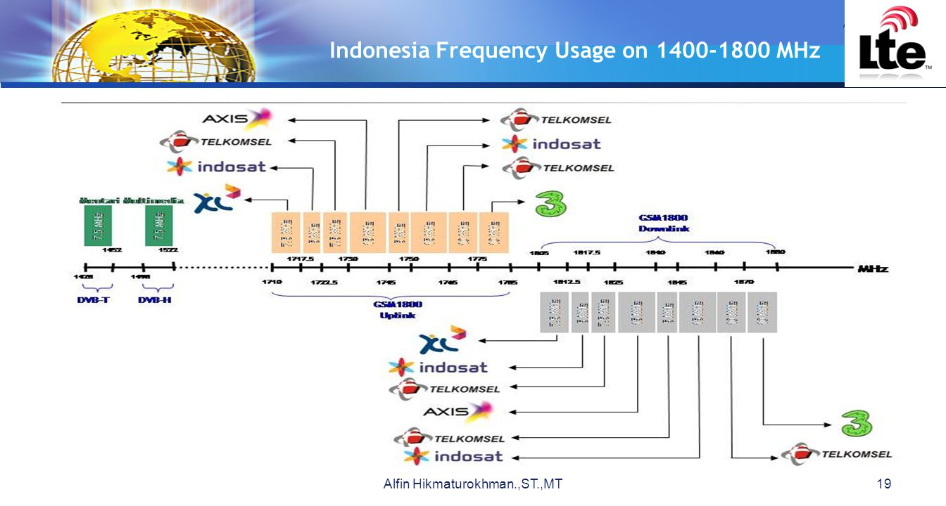 Indonesia Frequency Usage on 1400-1800 MHz