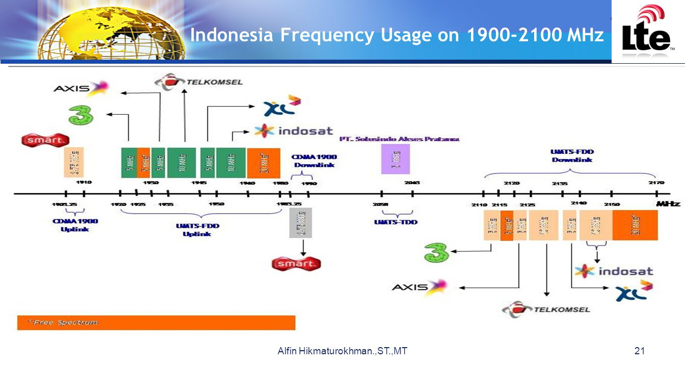 Indonesia Frequency Usage on 1900-2100 MHz